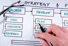 Photo of The Very Best Strategic Business Plan for the Startup Company